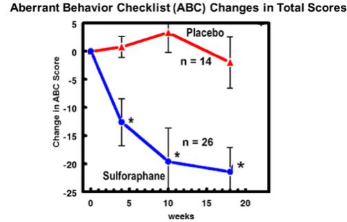 aberrant behavior checklist